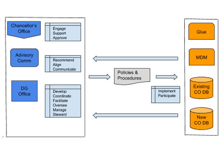 Data Governance Process