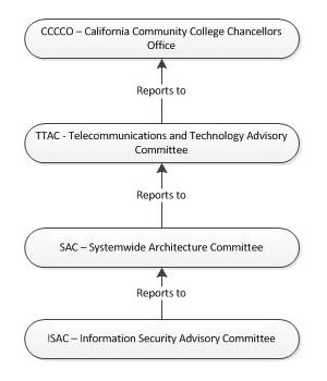 Systemwide Technology Governance